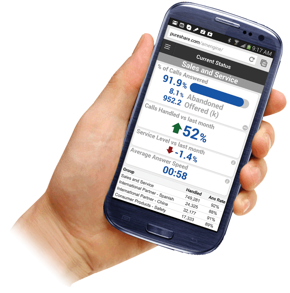 Contact Center and Call Center Metrics Mobile Dashboards