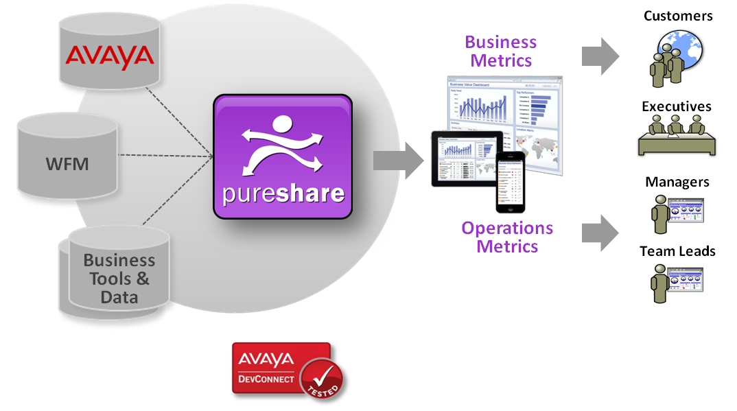 How PureShare Contact Center Metrics 2 Works Diagram