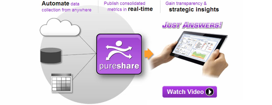 PureShare Performance Metrics Management Software for Call Center Metrics and ITSM Dashboards