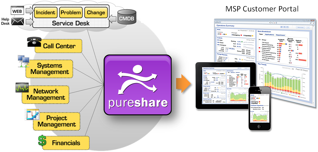 PureShare Managed Service Provider Solution Diagram