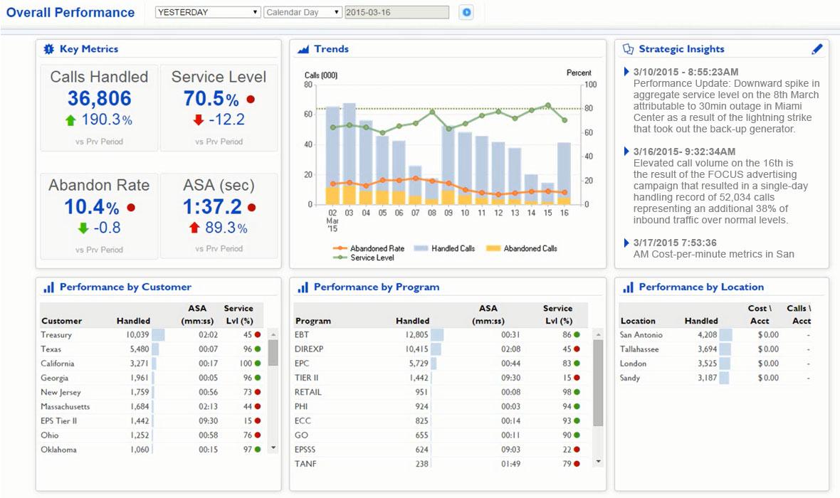 Contact Center Metrics Screen Capture